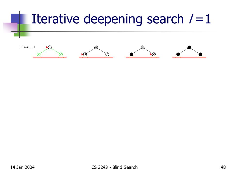 14 Jan 2004CS 3243 - Blind Search48 Iterative deepening search l =1