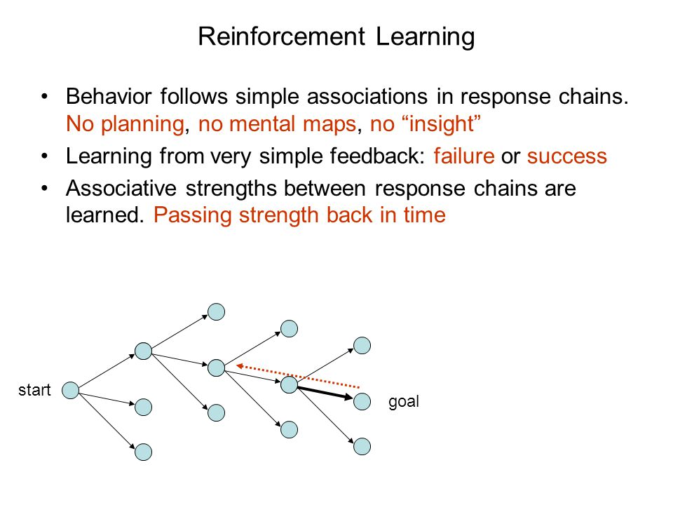 Reinforcement Learning Behavior follows simple associations in response chains.