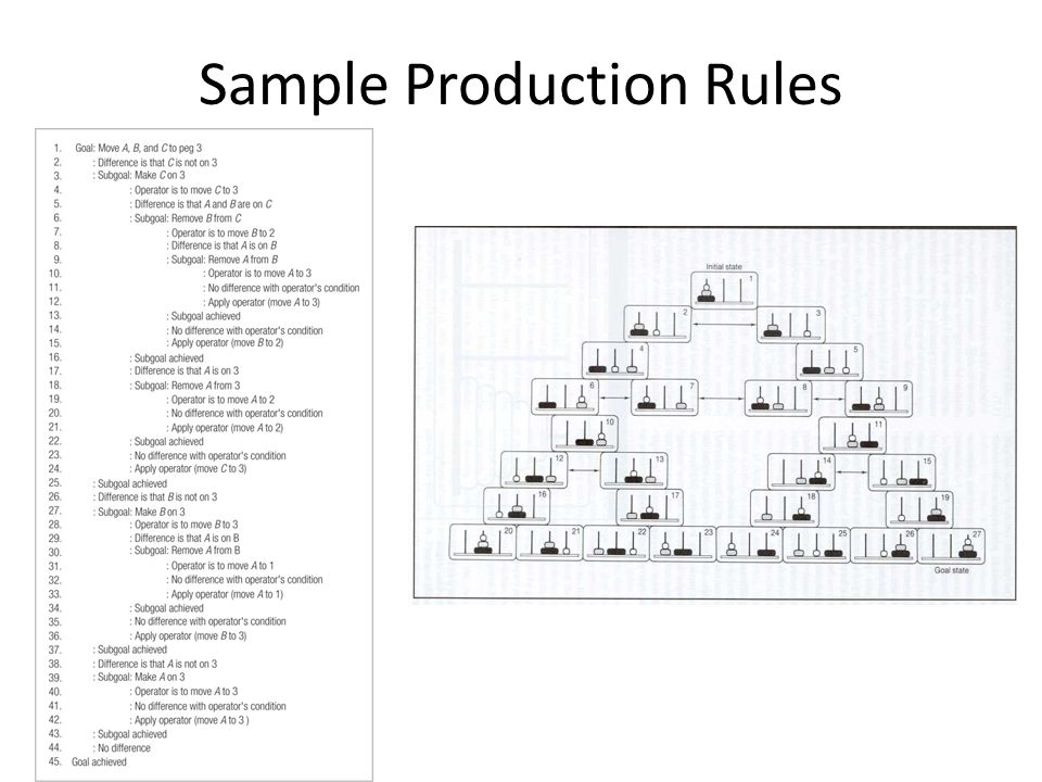 Sample Production Rules