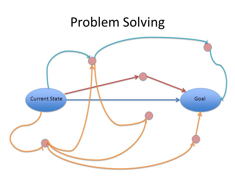 Problem Solving Current StateGoal