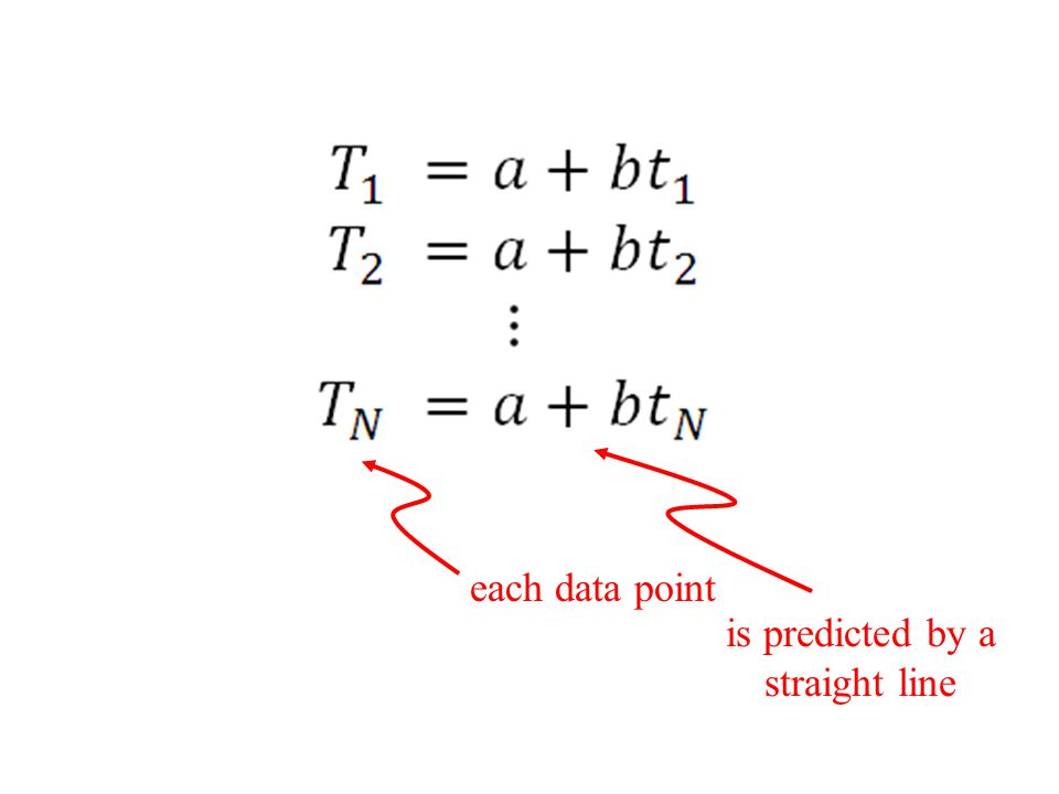 each data point is predicted by a straight line