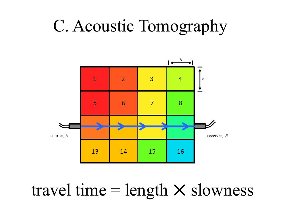 C. Acoustic Tomography 1234 5678 13141516 h h source, S receiver, R travel time = length ⨉ slowness