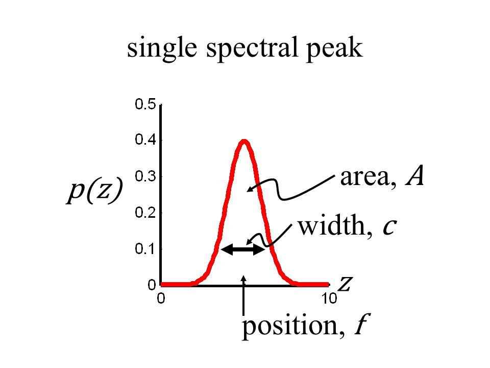 single spectral peak area, A position, f width, c z p(z)