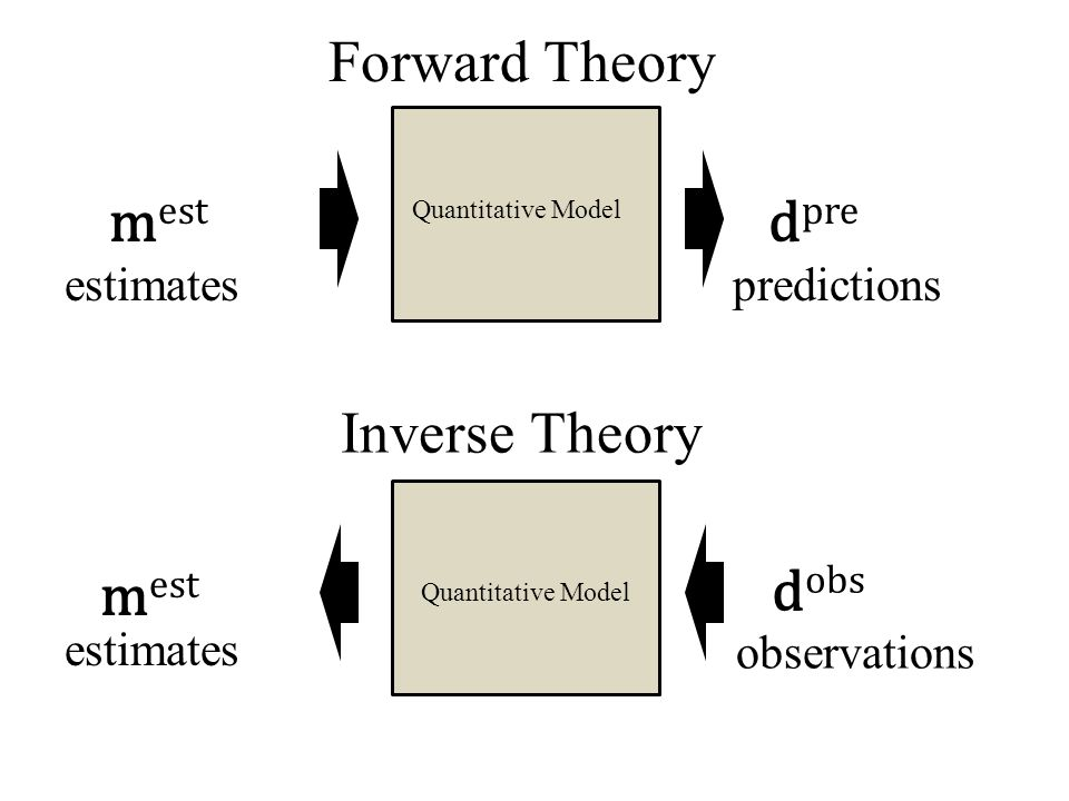 Quantitative Model m est d pre m est d obs Forward Theory Inverse Theory estimatespredictions observations estimates