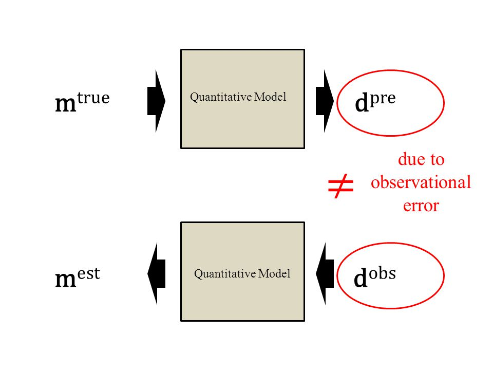 Quantitative Model m true d pre d obs ≠ m est due to observational error