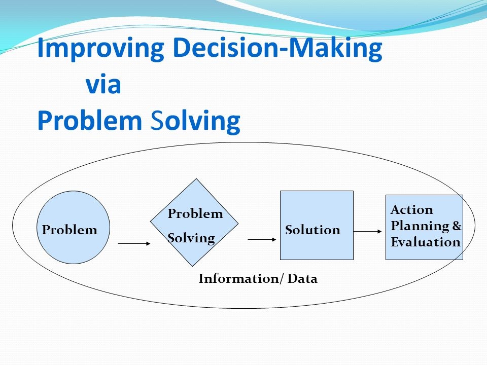 Improving Decision-Making via Problem Solving Problem Solving Solution Information/ Data Action Planning & Evaluation