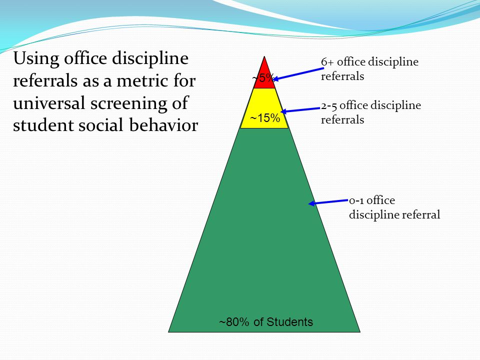 ~80% of Students ~15% ~5% 0-1 office discipline referral 6+ office discipline referrals 2-5 office discipline referrals Using office discipline referrals as a metric for universal screening of student social behavior