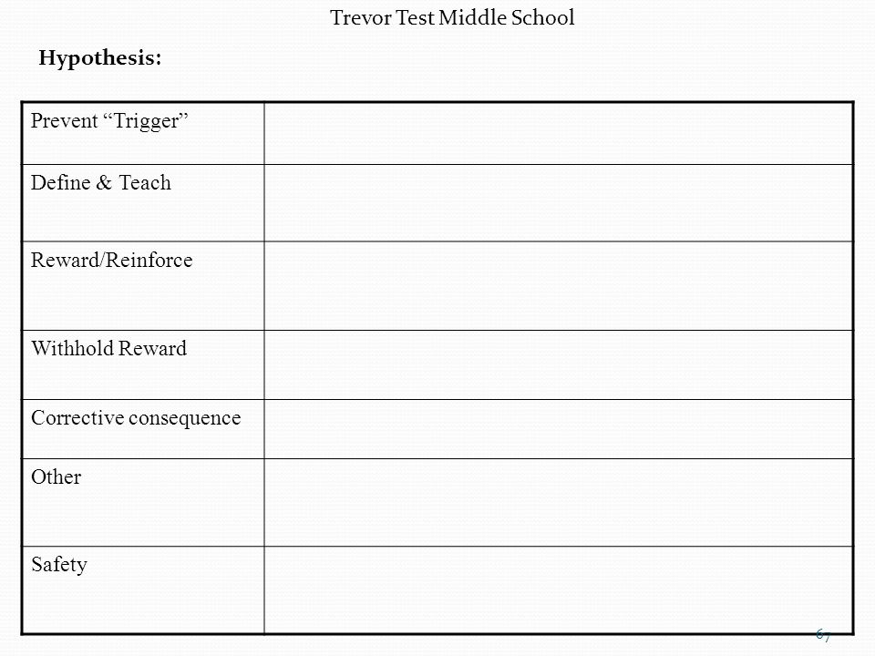 Prevent Trigger Define & Teach Reward/Reinforce Withhold Reward Corrective consequence Other Safety 67 Trevor Test Middle School Hypothesis: