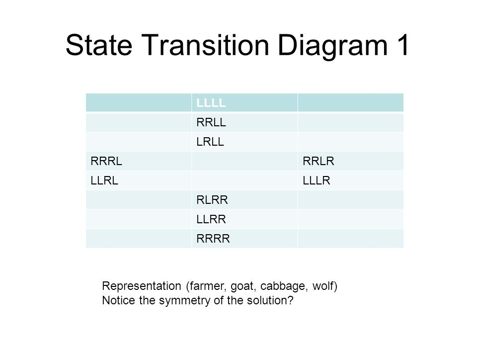 State Transition Diagram 1 LLLL RRLL LRLL RRRLRRLR LLRLLLLR RLRR LLRR RRRR Representation (farmer, goat, cabbage, wolf) Notice the symmetry of the solution?