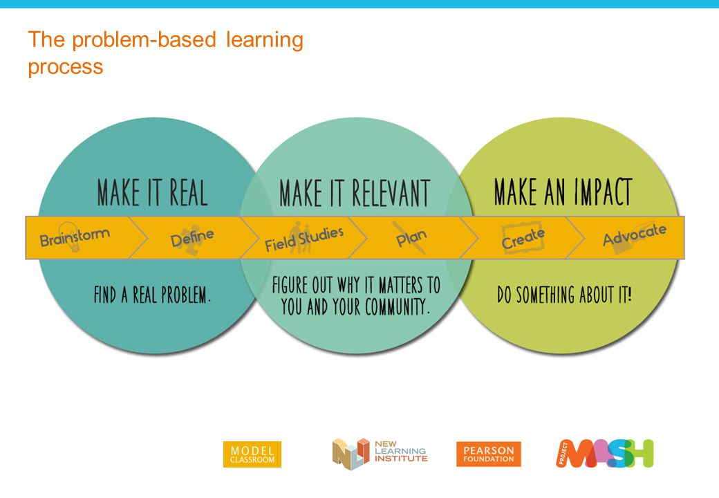 Problem-based learning is interdisciplinary.