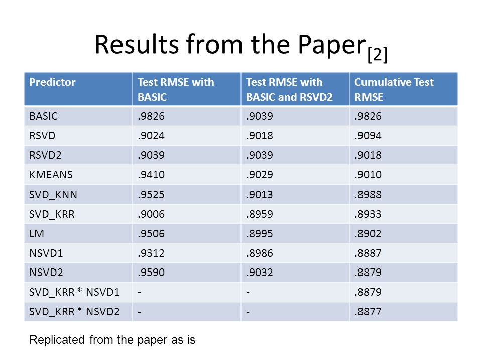 Results from the Paper [2] PredictorTest RMSE with BASIC Test RMSE with BASIC and RSVD2 Cumulative Test RMSE BASIC.9826.9039.9826 RSVD.9024.9018.9094