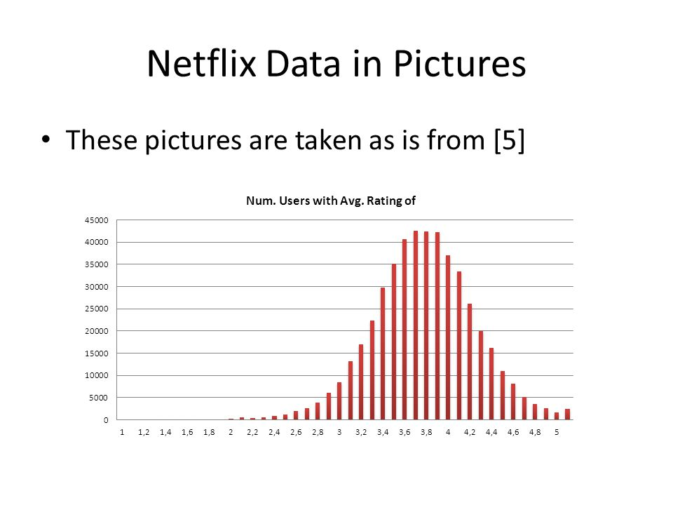 Netflix Data in Pictures Contd.