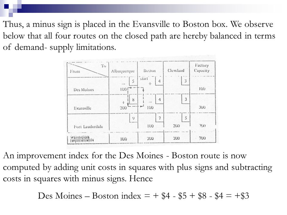 Thus, a minus sign is placed in the Evansville to Boston box. We observe below that all four routes on the closed path are hereby balanced in terms of