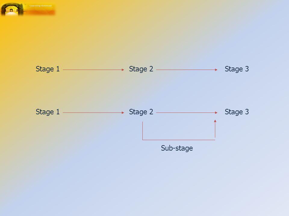Stage 1Stage 2Stage 3 Stage 1Stage 2Stage 3 Sub-stage