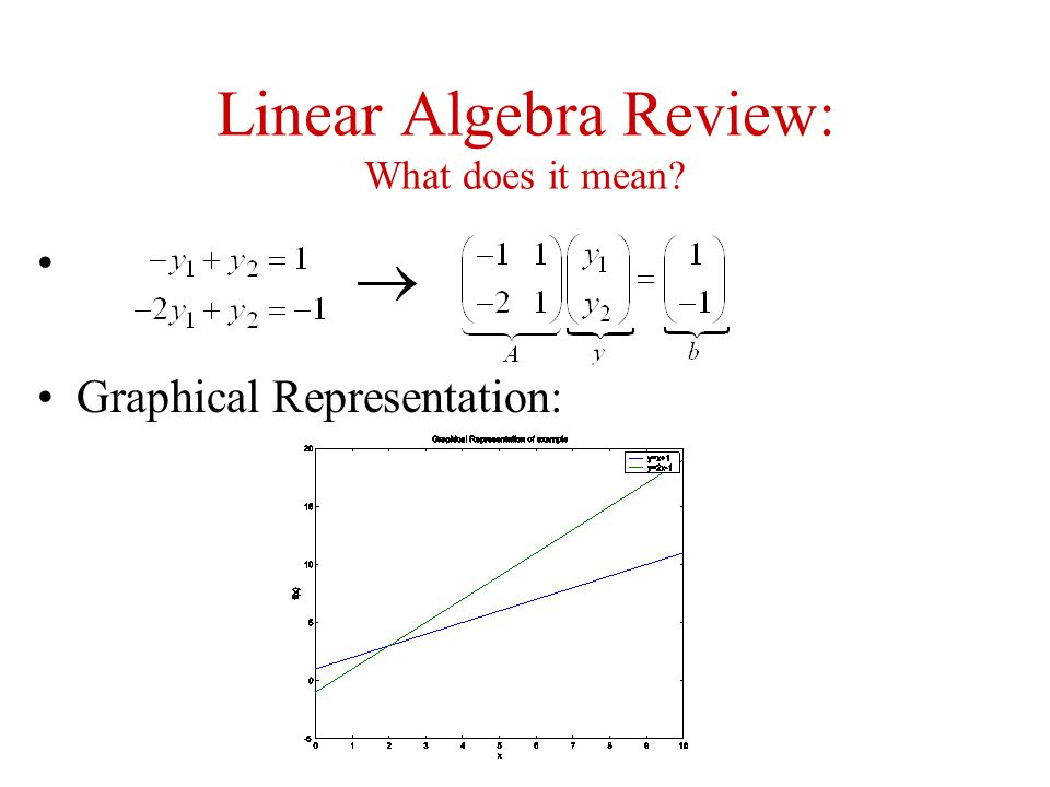 Linear Algebra Review: What does it mean? Graphical Representation: