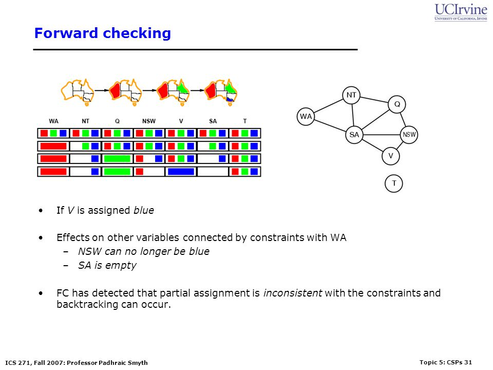 Topic 5: CSPs 31 ICS 271, Fall 2007: Professor Padhraic Smyth Forward checking If V is assigned blue Effects on other variables connected by constrain
