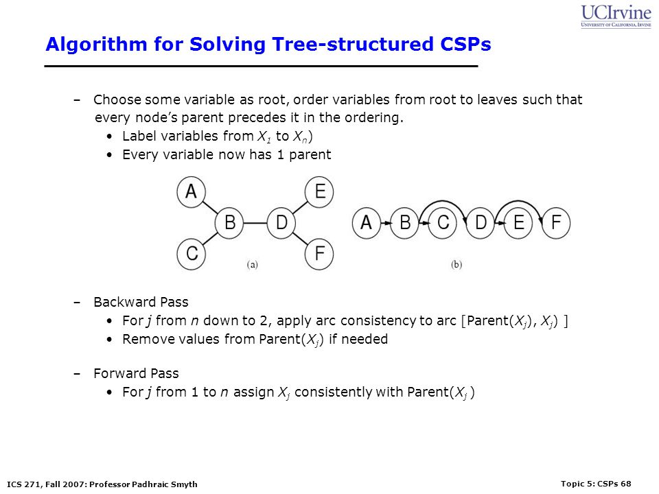 Topic 5: CSPs 68 ICS 271, Fall 2007: Professor Padhraic Smyth Algorithm for Solving Tree-structured CSPs –Choose some variable as root, order variable