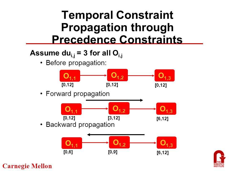 Carnegie Mellon Temporal Constraint Propagation through Precedence Constraints Assume du i,j = 3 for all O i,j Before propagation: Forward propagation Backward propagation O 1,1 [0,12] O 1,3 O 1,2 O 1,1 [0,12][3,12] [6,12] O 1,3 O 1,2 O 1,1 [0,6][0,9] [6,12] O 1,3 O 1,2