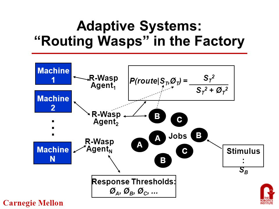 Carnegie Mellon Adaptive Systems: Routing Wasps in the Factory Machine 1 Machine 2 Machine N......