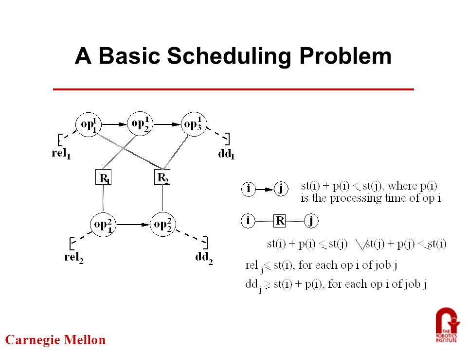 Carnegie Mellon What's Missing from the Classical View of Scheduling Practical problems can rarely be formulated as static optimization tasks Ongoing iterative process Situated in a larger problem-solving context Dynamic, unpredictable environment