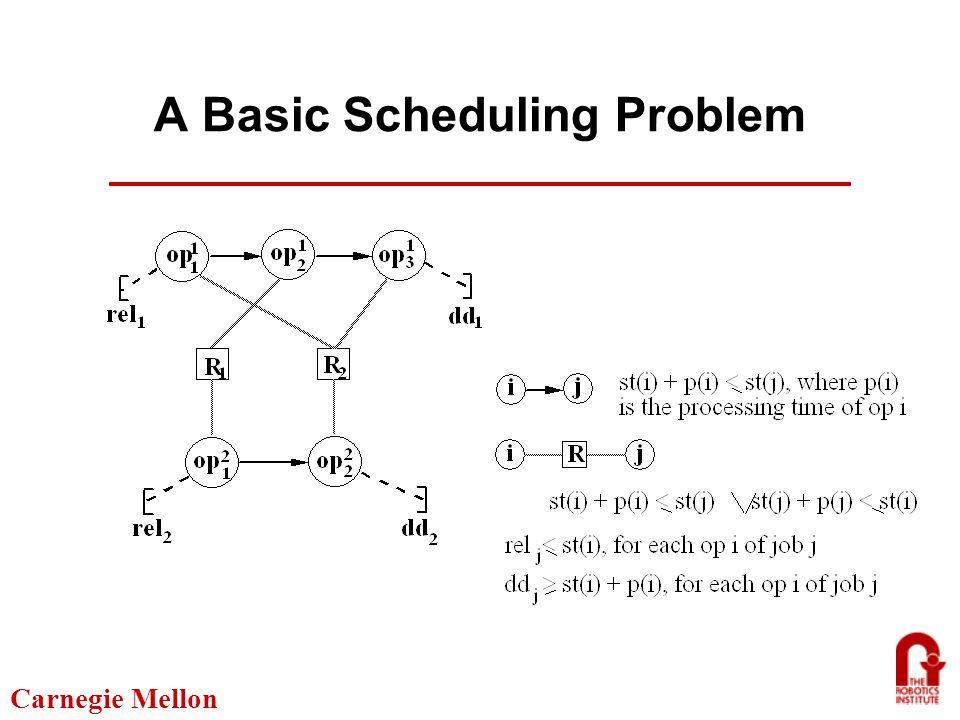 Carnegie Mellon A More Complex Scheduling Problem Origin Air-POE Sea-POE Sea-POD Air-POD Destination