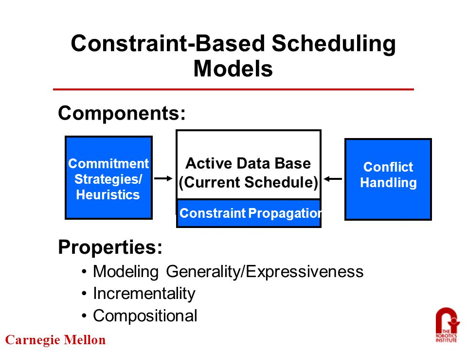 Carnegie Mellon Incremental Schedule Repair Several competing approaches to maintaining solution stability Minimally disruptive schedule revision (temporal delay, resource area, etc.) Priority-based change Regeneration with preference for same decisions Little understanding of how these techniques stack up against each other Even less understanding of how to trade stability concerns off against (re)optimization needs
