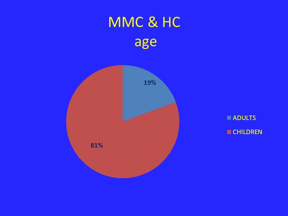 MMC & HC age