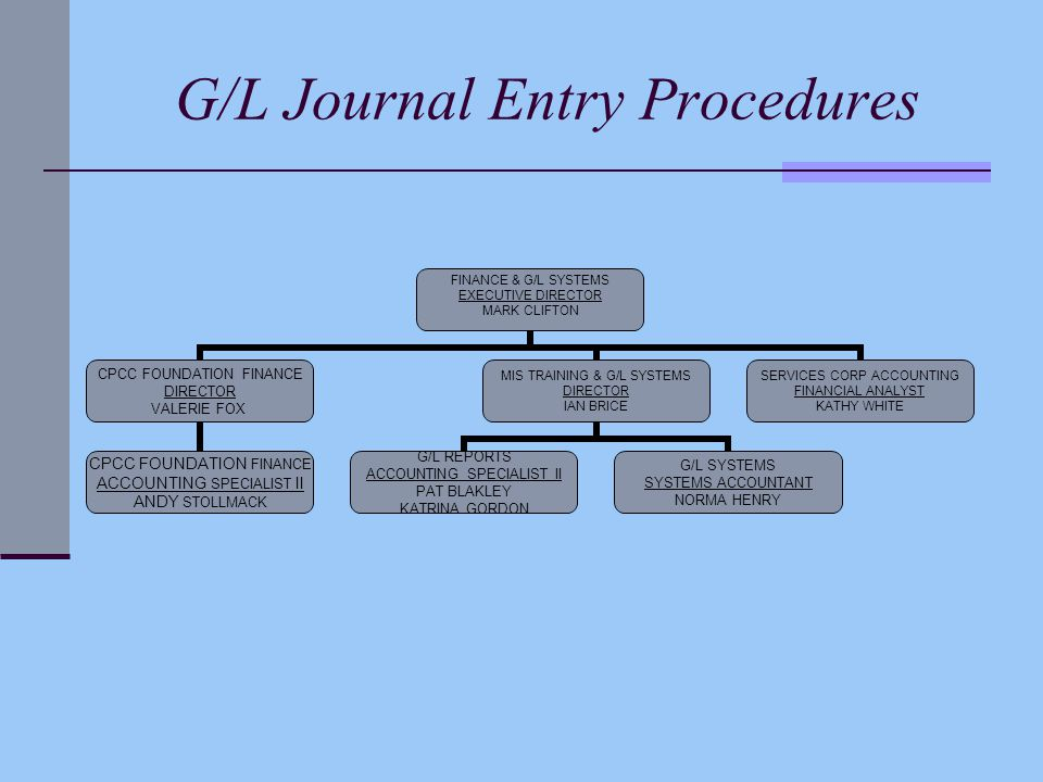 G/L Journal Entry Procedures FINANCE & G/L SYSTEMS EXECUTIVE DIRECTOR MARK CLIFTON CPCC FOUNDATION FINANCE DIRECTOR VALERIE FOX CPCC FOUNDATION FINANC
