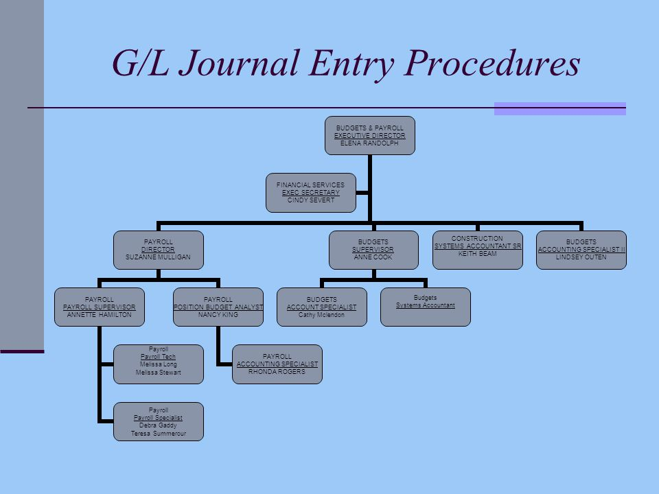 G/L Journal Entry Procedures BUDGETS & PAYROLL EXECUTIVE DIRECTOR ELENA RANDOLPH PAYROLL DIRECTOR SUZANNE MULLIGAN PAYROLL PAYROLL SUPERVISOR ANNETTE