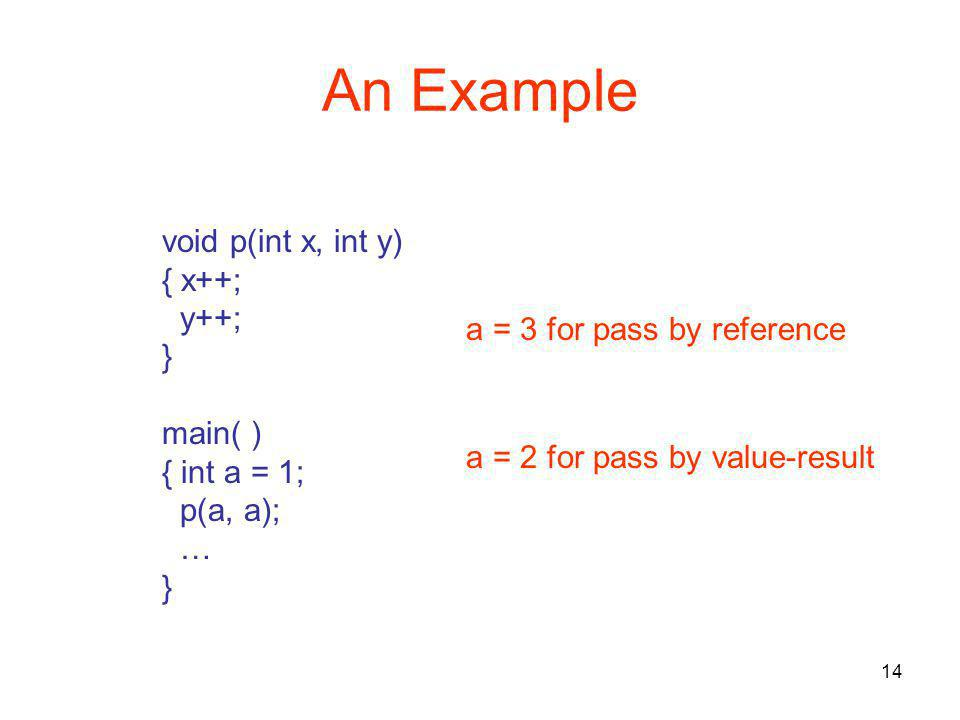 14 An Example void p(int x, int y) { x++; y++; } main( ) { int a = 1; p(a, a); … } a = 3 for pass by reference a = 2 for pass by value-result