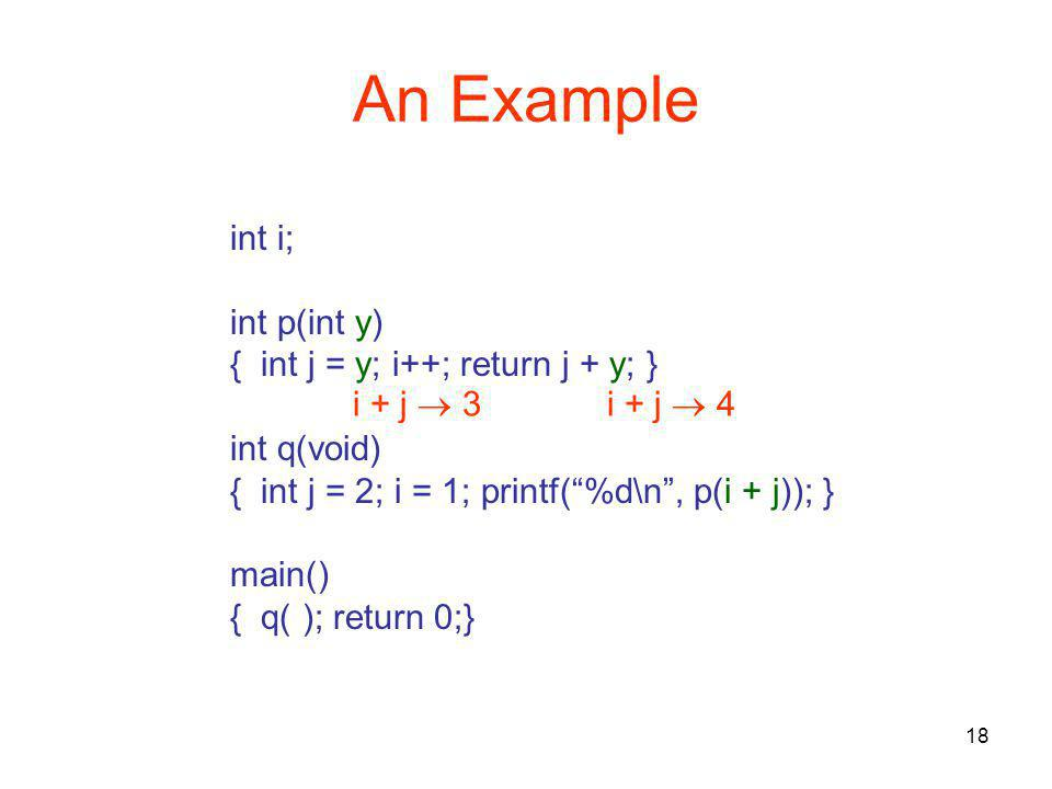 18 An Example int i; int p(int y) { int j = y; i++; return j + y; } int q(void) { int j = 2; i = 1; printf( %d\n , p(i + j)); } main() { q( ); return 0;} i + j  3i + j  4