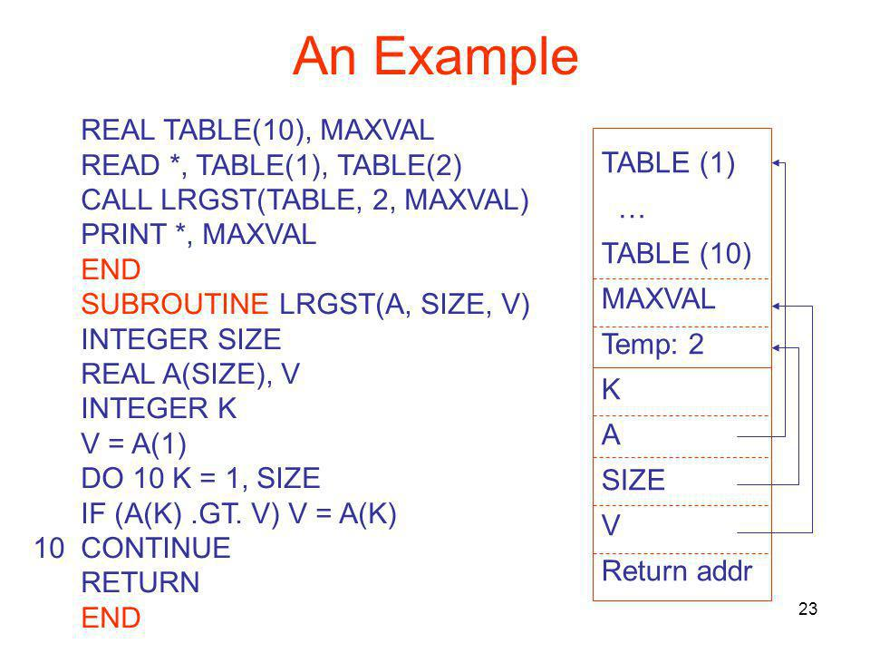 23 An Example REAL TABLE(10), MAXVAL READ *, TABLE(1), TABLE(2) CALL LRGST(TABLE, 2, MAXVAL) PRINT *, MAXVAL END SUBROUTINE LRGST(A, SIZE, V) INTEGER SIZE REAL A(SIZE), V INTEGER K V = A(1) DO 10 K = 1, SIZE IF (A(K).GT.