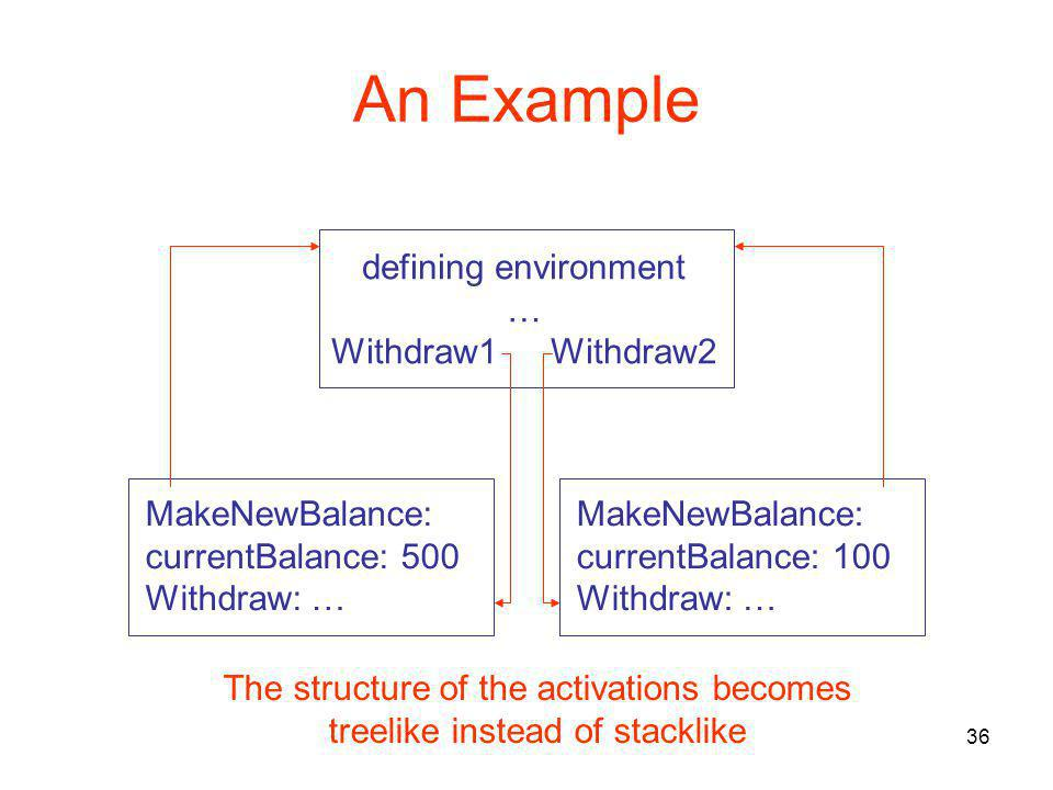 36 An Example defining environment … Withdraw1 Withdraw2 MakeNewBalance: currentBalance: 500 Withdraw: … MakeNewBalance: currentBalance: 100 Withdraw:
