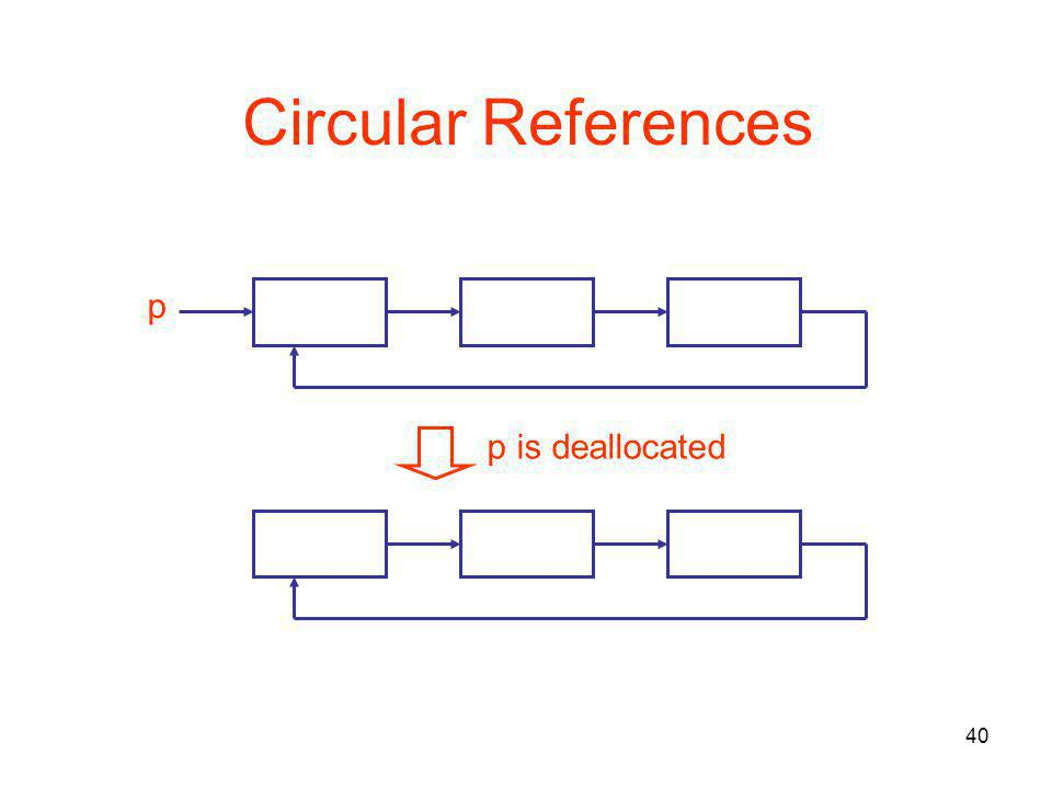40 Circular References p p is deallocated