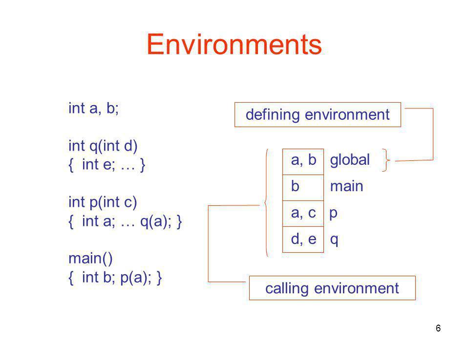 6 Environments int a, b; int q(int d) { int e; … } int p(int c) { int a; … q(a); } main() { int b; p(a); } a, b global b main a, c p d, e q calling environment defining environment