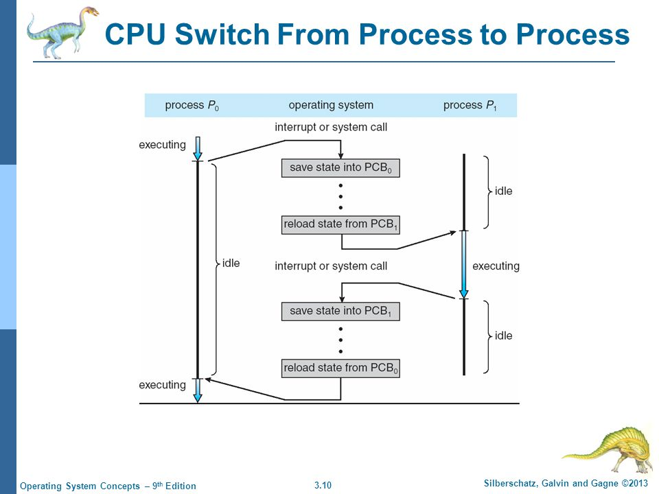 3.10 Silberschatz, Galvin and Gagne ©2013 Operating System Concepts – 9 th Edition CPU Switch From Process to Process