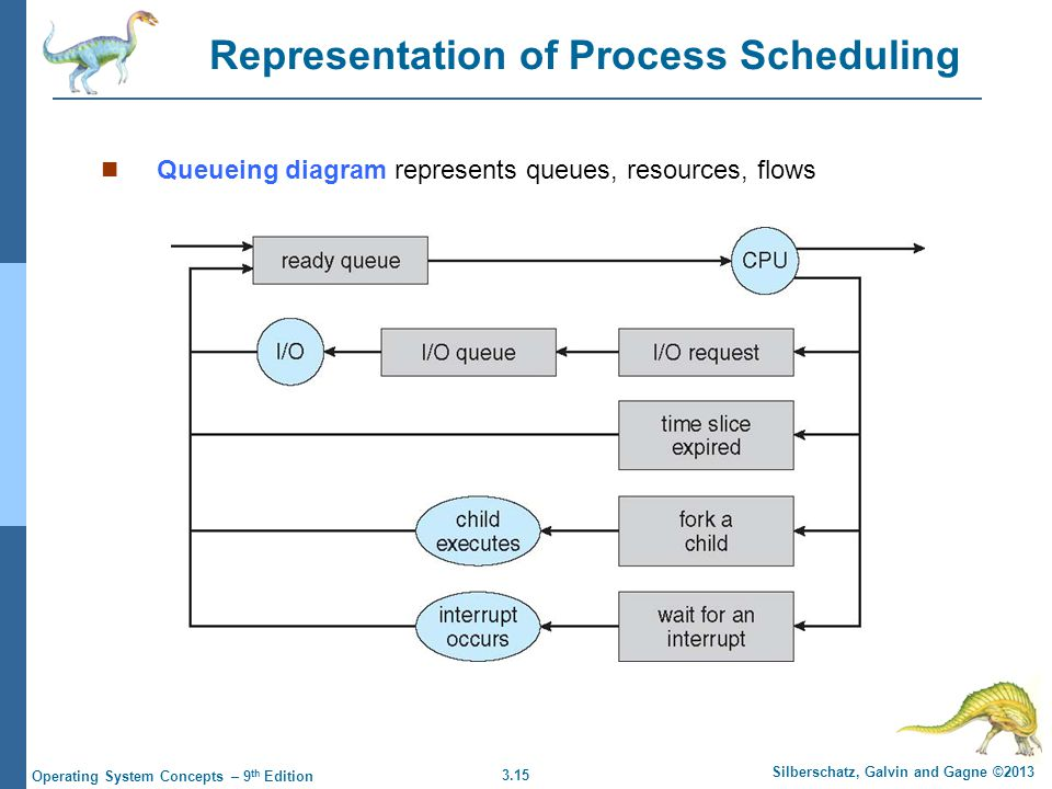3.15 Silberschatz, Galvin and Gagne ©2013 Operating System Concepts – 9 th Edition Representation of Process Scheduling Queueing diagram represents qu