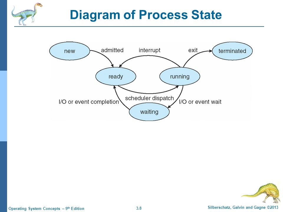 3.8 Silberschatz, Galvin and Gagne ©2013 Operating System Concepts – 9 th Edition Diagram of Process State