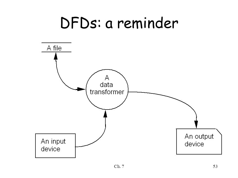 Ch. 753 DFDs: a reminder