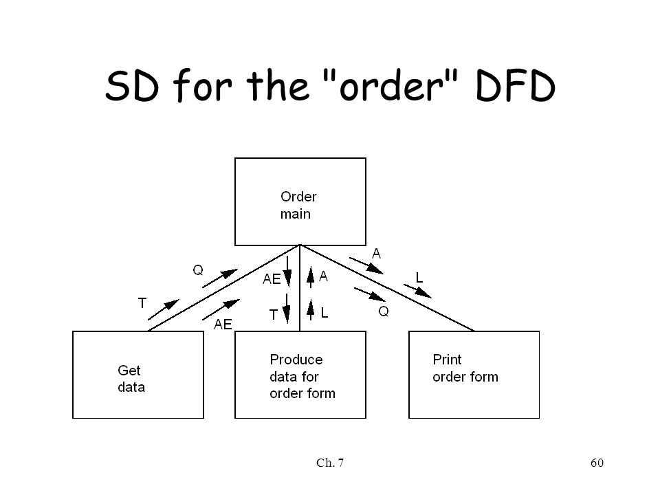Ch. 760 SD for the order DFD