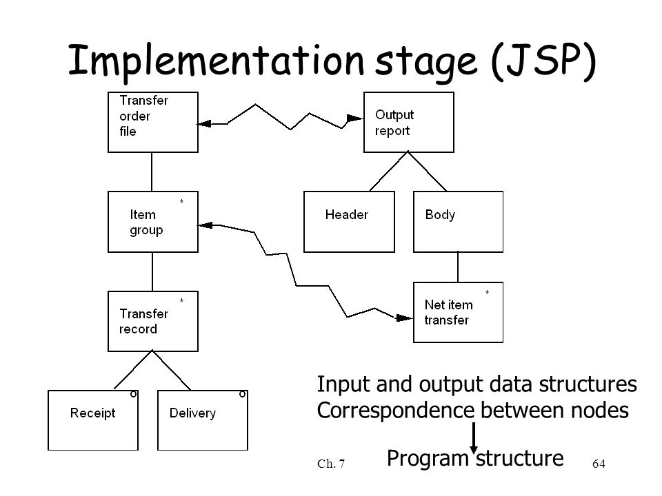 Ch. 764 Implementation stage (JSP) Input and output data structures Correspondence between nodes Program structure