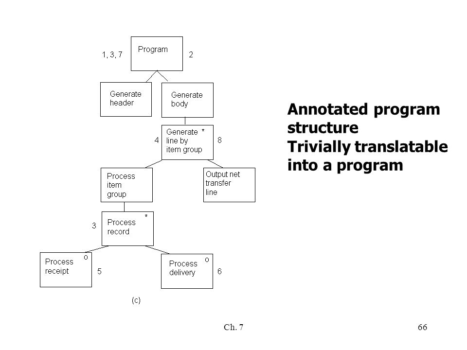 Ch. 766 Annotated program structure Trivially translatable into a program