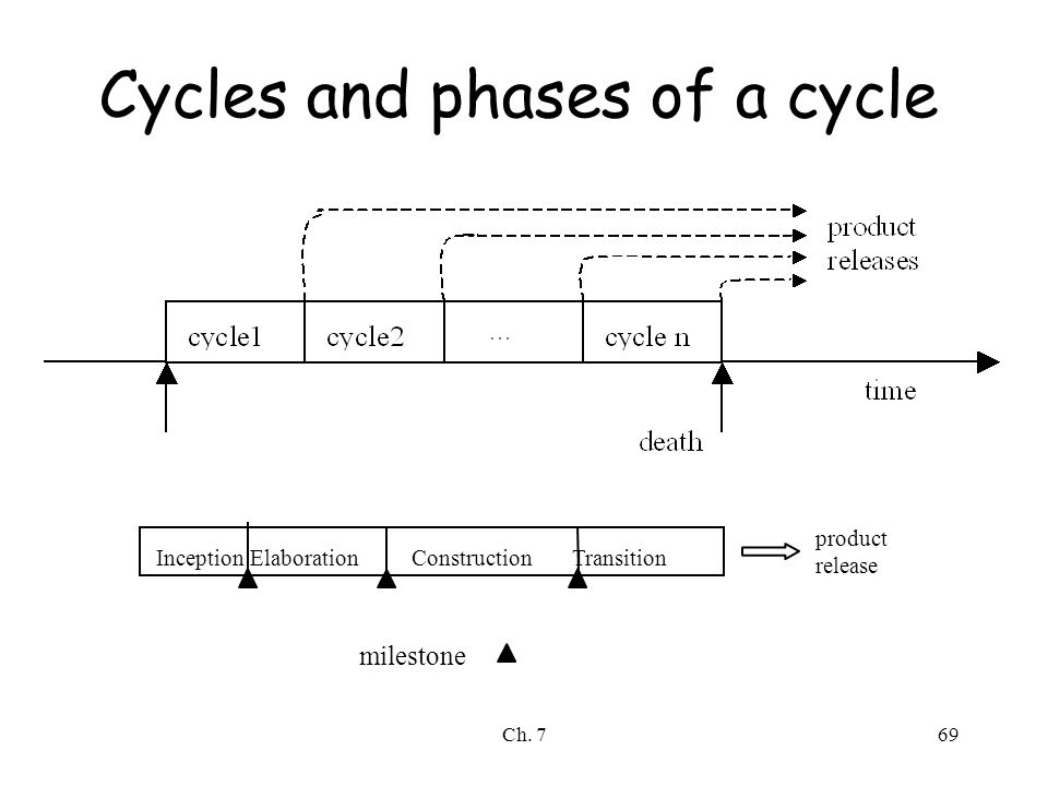 Ch. 769 Cycles and phases of a cycle milestone product release Inception Elaboration Construction Transition