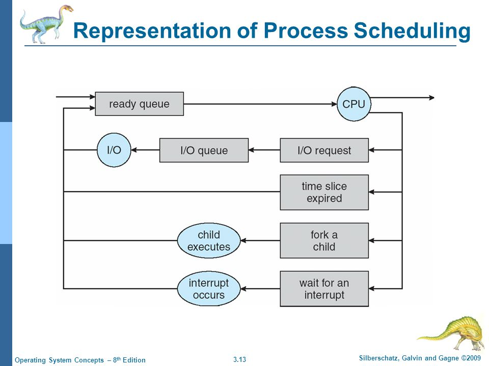 3.13 Silberschatz, Galvin and Gagne ©2009 Operating System Concepts – 8 th Edition Representation of Process Scheduling