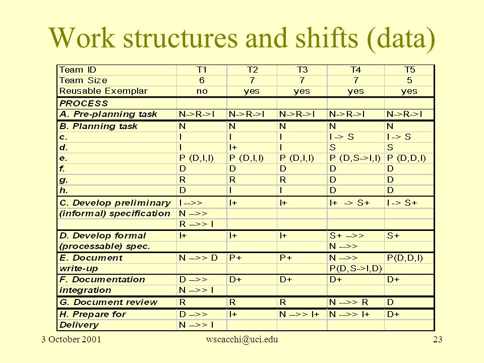 3 October 2001wscacchi@uci.edu23 Work structures and shifts (data)
