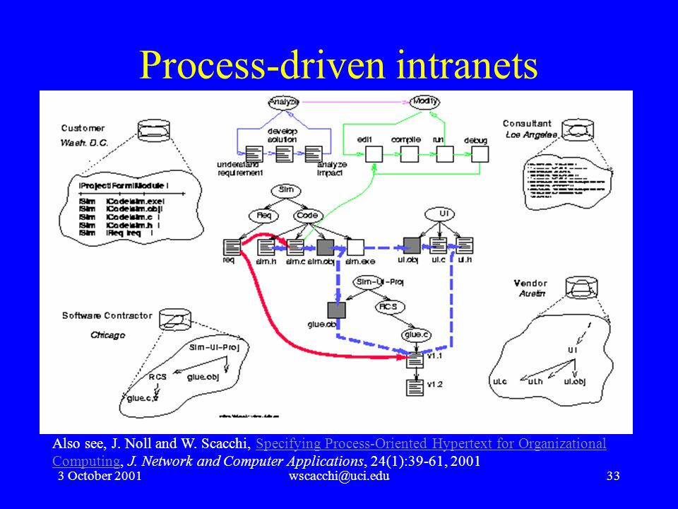 3 October 2001wscacchi@uci.edu33 Process-driven intranets Also see, J.