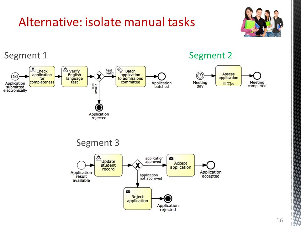Alternative: isolate manual tasks Segment 1Segment 2 Segment 3 16