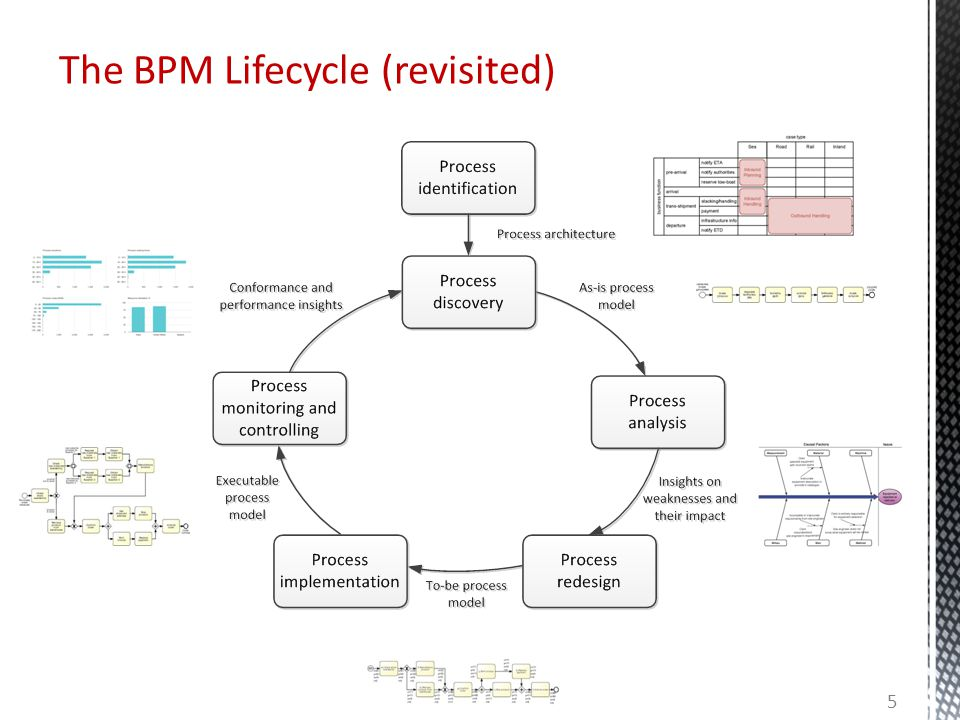 The BPM Lifecycle (revisited) 5