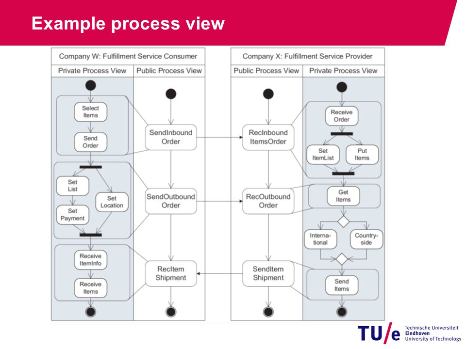 Example process view