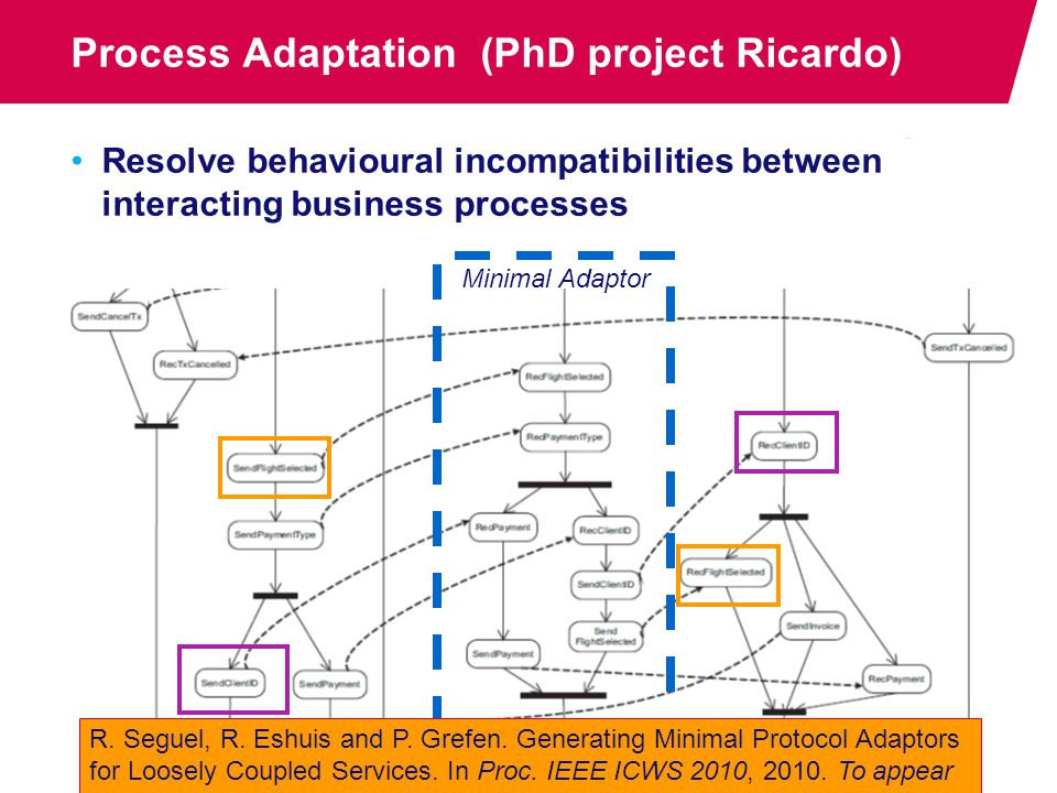 Process Adaptation (PhD project Ricardo) Resolve behavioural incompatibilities between interacting business processes Minimal Adaptor R.